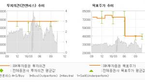"""[ET투자뉴스]코스메카코리아, """"신대륙 진출로 레벨…"""" 매수(유지)-IBK투자증권"""