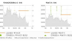 """[ET투자뉴스]민앤지, """"세틀뱅크 견고한 성…"""" BUY-삼성증권"""