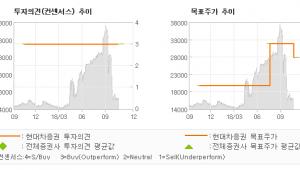"""[ET투자뉴스]현대코퍼레이션홀딩스, """"2019년 신규사업…"""" BUY-현대차증권"""