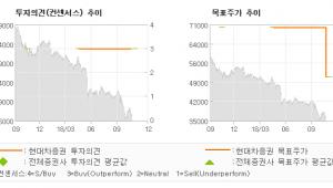 """[ET투자뉴스]풍산홀딩스, """"3분기 실적 부진,…"""" BUY-현대차증권"""