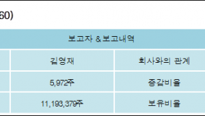 [ET투자뉴스][대덕전자 지분 변동] 김영재 외 5명 0.01%p 증가, 22.94% 보유