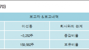 [ET투자뉴스][동양고속 지분 변동] 이선동 외 2명 -1.13%p 감소, 5.15% 보유