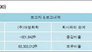 [ET투자뉴스][코웰패션 지분 변동] (주)대명화학-0.33%p 감소, 55.96% 보유