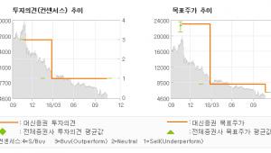 "[ET투자뉴스]코리아써키트, ""시간이 필요…"" UNDERPERFORM-대신증권"