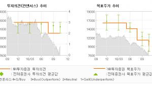 "[ET투자뉴스]넥센타이어, ""체코공장 조기 안정…"" HOLD(유지)-NH투자증권"