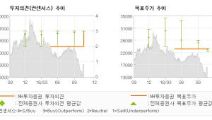 """[ET투자뉴스]에스엘, """"고객다변화와 LED…"""" BUY(상향)-NH투자증권"""