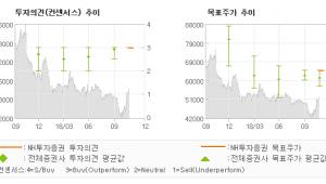 """[ET투자뉴스]오스템임플란트, """"임플란트 주인공은 …"""" BUY(신규)-NH투자증권"""