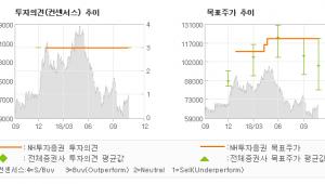 "[ET투자뉴스]한국금융지주, ""증시 하락에 더욱 …"" BUY(유지)-NH투자증권"