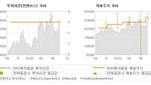 "[ET투자뉴스]동원F&B, ""외형성장+어가안정+…"" BUY (MAINTAIN)-하이투자증권"