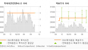 "[ET투자뉴스]대상, ""2019 년 식품+…"" BUY (MAINTAIN)-하이투자증권"
