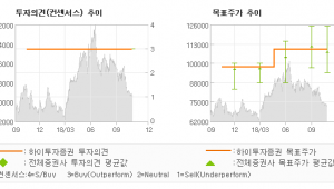 "[ET투자뉴스]매일유업, ""2019 년 P, …"" BUY (MAINTAIN)-하이투자증권"