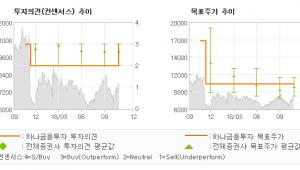 """[ET투자뉴스]삼성중공업, """"점진적으로 늘어나고…"""" BUY-하나금융투자"""