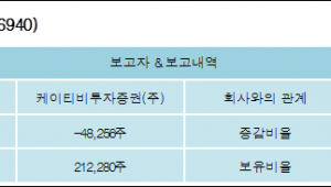 [ET투자뉴스][케이피에스 지분 변동] 케이티비투자증권(주)-1.13%p 감소, 4.97% 보유