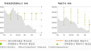 """[ET투자뉴스]한화케미칼, """"태양광 사업으로의 …"""" BUY(유지)-케이프투자증권"""