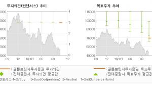 "[ET투자뉴스]코오롱인더, ""폴더블폰 기대감 이…"" BUY (MAINTAIN)-골든브릿지투"