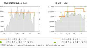 "[ET투자뉴스]대웅제약, ""글로벌 톡신산업에 …"" BUY (M)-유안타증권"