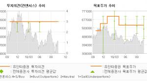 """[ET투자뉴스]한미약품, """"남은 가능성이 더 …"""" BUY (M)-유안타증권"""