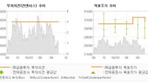 "[ET투자뉴스]대상, ""연간 영업이익, 증…"" BUY(유지)-DB금융투자"