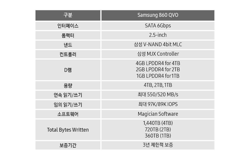 삼성전자, TB급 고성능 4비트 SSD '860 QVO'···글로벌 50개국 출시