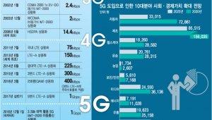 [이슈분석]韓이 쏘아올린 첫 5G 전파···국민 삶·산업 체질 확 달라진다