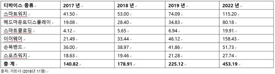 2017-2019년, 2022년 전세계 웨어러블 디바이스 출하량 전망 (단위: 백만 대)