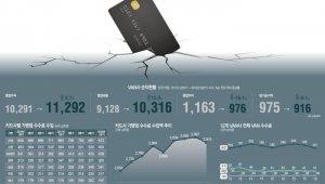정부 카드수수료 인하 후폭풍...후방산업 줄도산
