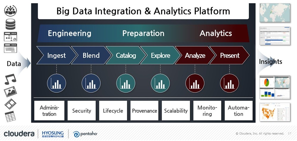 비정형 데이터 분석 강화된 '펜타호 8.2'…데이터 기반 비즈니스 효율 높아져
