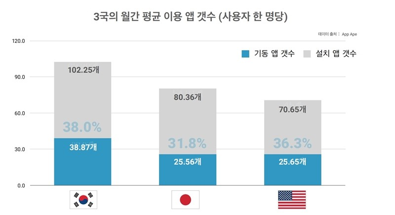 한국, 일본, 미국 스마트폰 앱 사용 현황, 자료출처 = App Ape