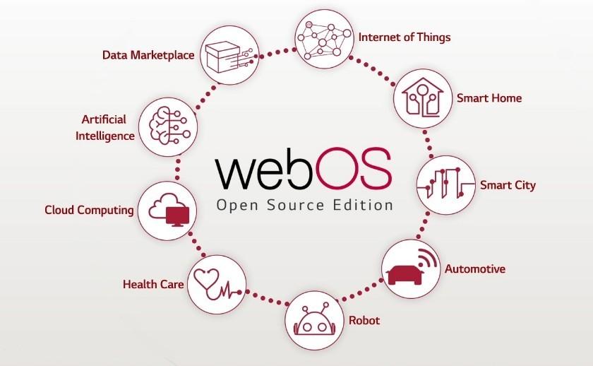 LG전자 웹OS, 4차 산업혁명 제품군으로 생태계 확대