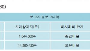 [ET투자뉴스][대양제지 지분 변동] 신대양제지(주) 외 5명 3.89%p 증가, 53.48% 보유