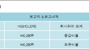 [ET투자뉴스][코미코 지분 변동] HIGHCLERE 외 1명 5.02%p 증가, 5.02% 보유