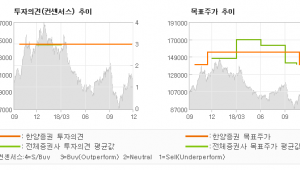 "[ET투자뉴스]종근당, ""상위제약사 중 가장…"" 매수(유지)-한양증권"