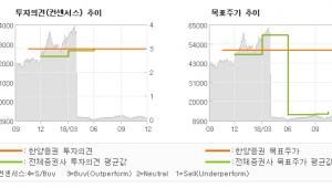 """[ET투자뉴스]보령제약, """"내년 실적 개선세 …"""" 매수(상향)-한양증권"""