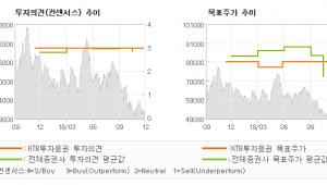 """[ET투자뉴스]솔브레인, """"안정적인 사업 포트…"""" BUY(유지)-KTB투자증권"""