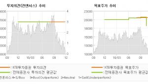"[ET투자뉴스]원익QnC, ""전방 업황 논란에도…"" BUY(유지)-KTB투자증권"