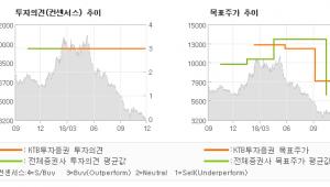 """[ET투자뉴스]유니셈, """"전방 고객사 투자 …"""" BUY(유지)-KTB투자증권"""