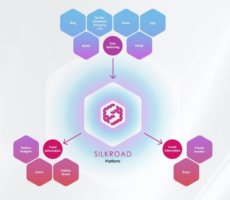 실크로드(SILKROAD) 플랫폼 구조