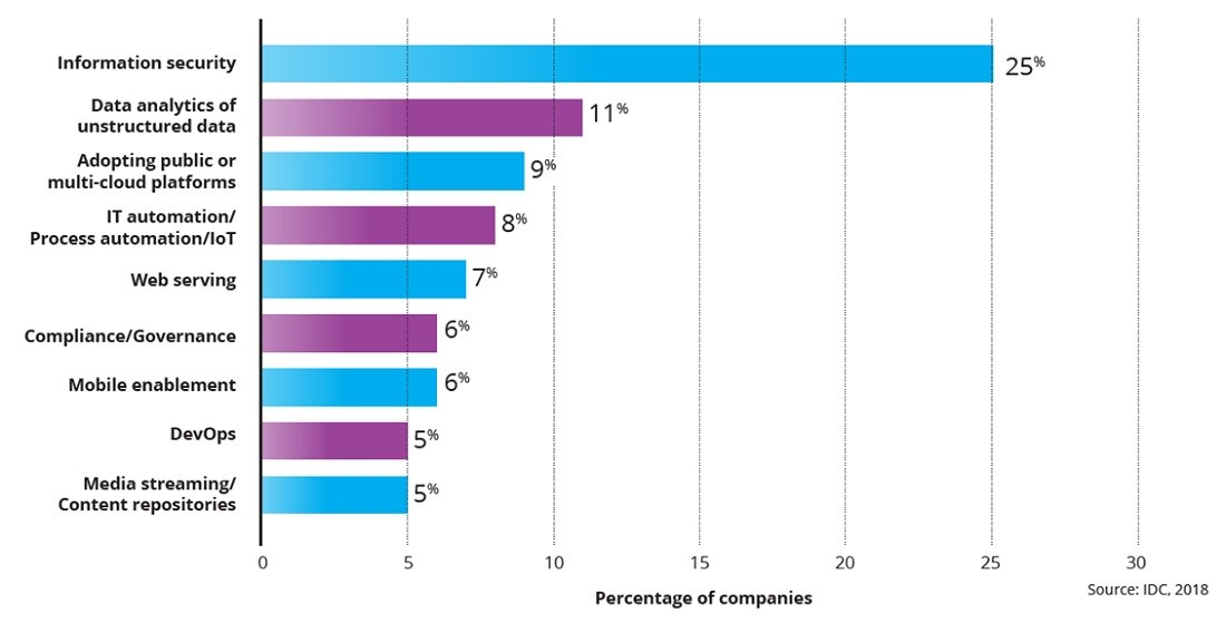 엔터프라이즈 스토리지 관련 최우선 도전과제로 정보 보안 (25%), 비정형 데이터 분석 (11%), 퍼블릭 또는 멀티 클라우드 플랫폼 도입 (9%)으로 답변했다.