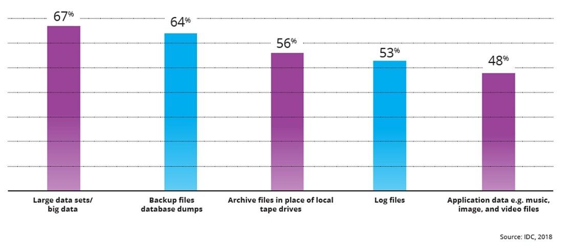 오브젝트 스토리지에 저장된 데이터 또는 저장될 것으로 예상되는 데이터 유형 67%의 기업들은 오브젝트 스토리지를 다양한 빅데이터 저장소의 통합 및 보관에, 64%의 기업들은 백업 및 복구 기능 최적화에 활용하고 있다고 밝혔다.