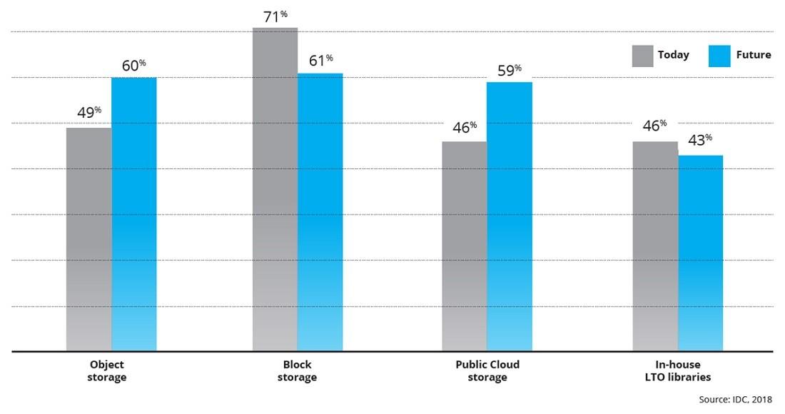 41%의 기업들은 오브젝트 스토리지에 대한 인식을 못하고 있다고 밝혔다. 49%의 기업들은 현재 오브젝트 스토리지를 비정형 데이터 저장에 활용하고 있으며, 60%의 기업들은 앞으로 오브젝트 스토리지를 비정형 데이터 저장에 활용할 계획이라고 답변했다.