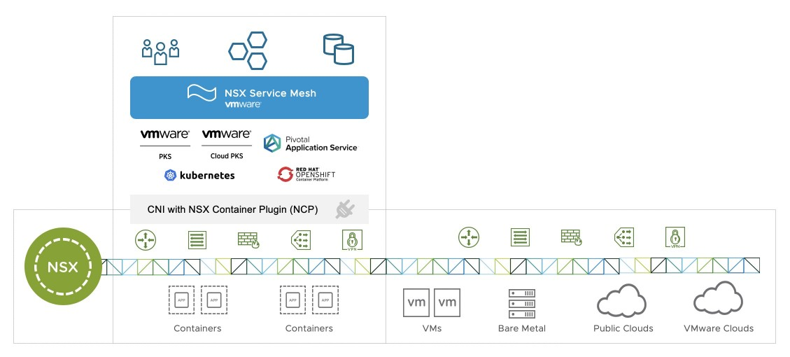 VMware NSX 서비스 메시