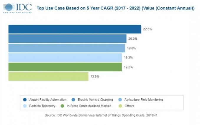 2019년 가장 큰 투자가 예상되는 IoT 활용사례,  자료제공 = 한국IDC
