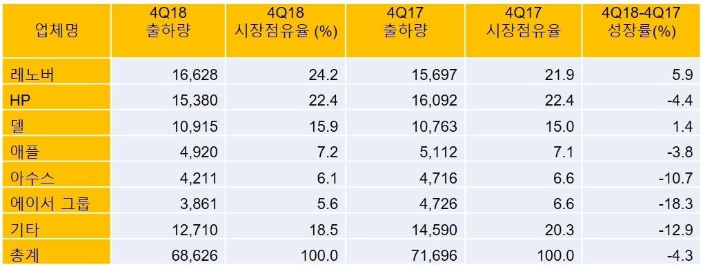 표 1. 2018년 4분기 전세계 PC 공급업체별 출하량 추정치 예비조사 결과 (단위: 천 대), 자료제공=가트너(2019년 1월)