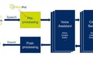 신경망 네트워크 기반 음성인식 기술 'CEVA WhisPro'… 음성인식 비서와 IoT에 잘 통하네