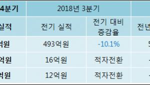 [ET투자뉴스]2018년 4분기 실적발표 대림씨엔에스, 전분기比 영업이익·순이익 모두 적자 전환