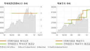 """[ET투자뉴스]JYP Ent., """"음원 차트로 증명하…"""" BUY-KTB투자증권"""