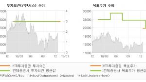 "[ET투자뉴스]위닉스, ""미세먼지가 유익한 …"" BUY-KTB투자증권"