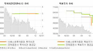 "[ET투자뉴스]하나금융지주, ""각종 비용 반영할 …"" BUY (MAINTAIN)-이베스트투"