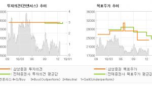"[ET투자뉴스]포스코대우, ""Low risk-m…"" BUY-삼성증권"