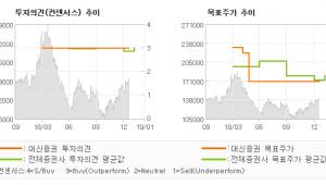 "[ET투자뉴스]현대글로비스, ""기저효과로 양호한 …"" BUY-대신증권"